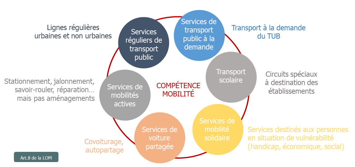 schema_competence_mobilite.png